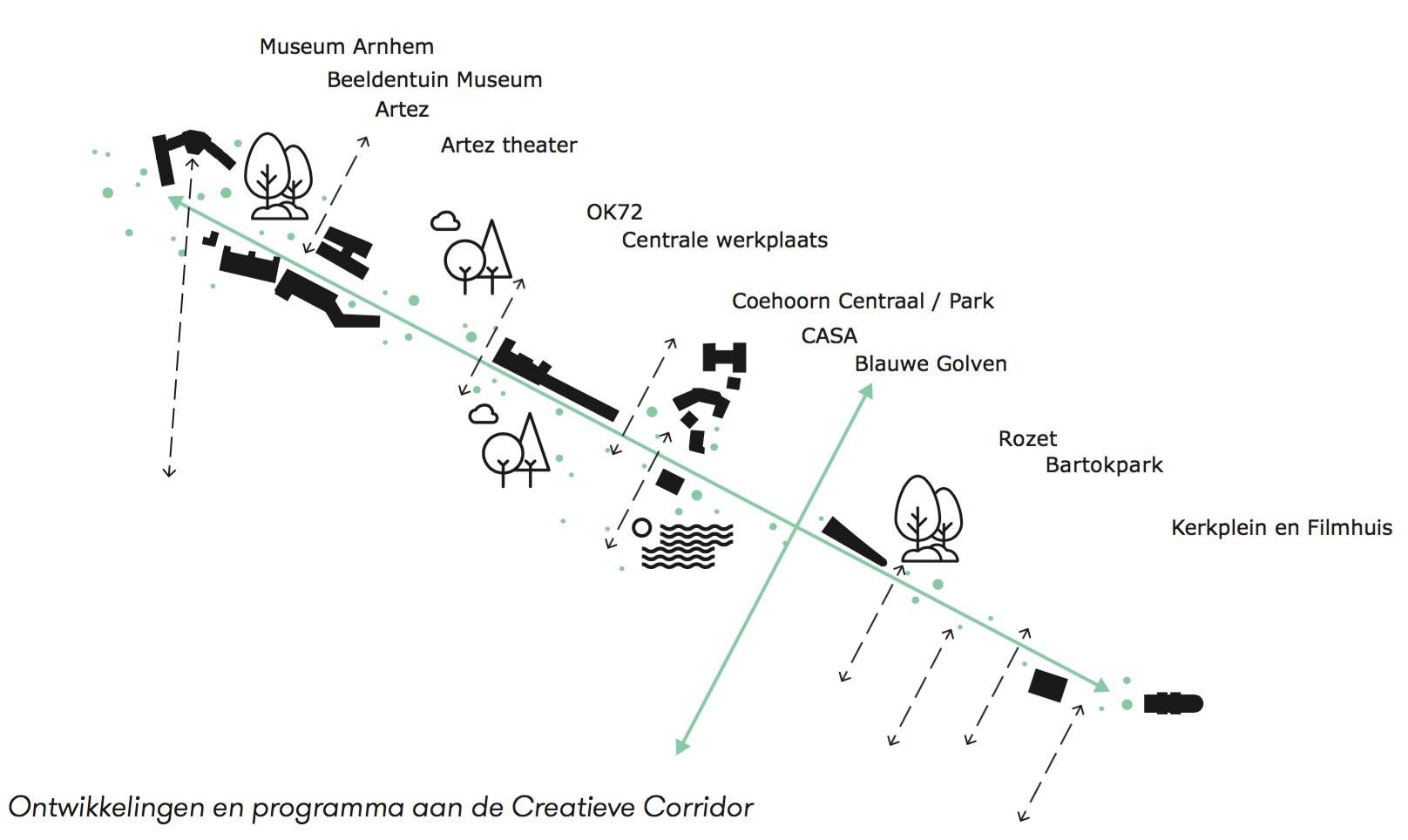 Coehoorn onderdeel creatieve corridor coehoorn centraal - Corridor ontwikkeling ...